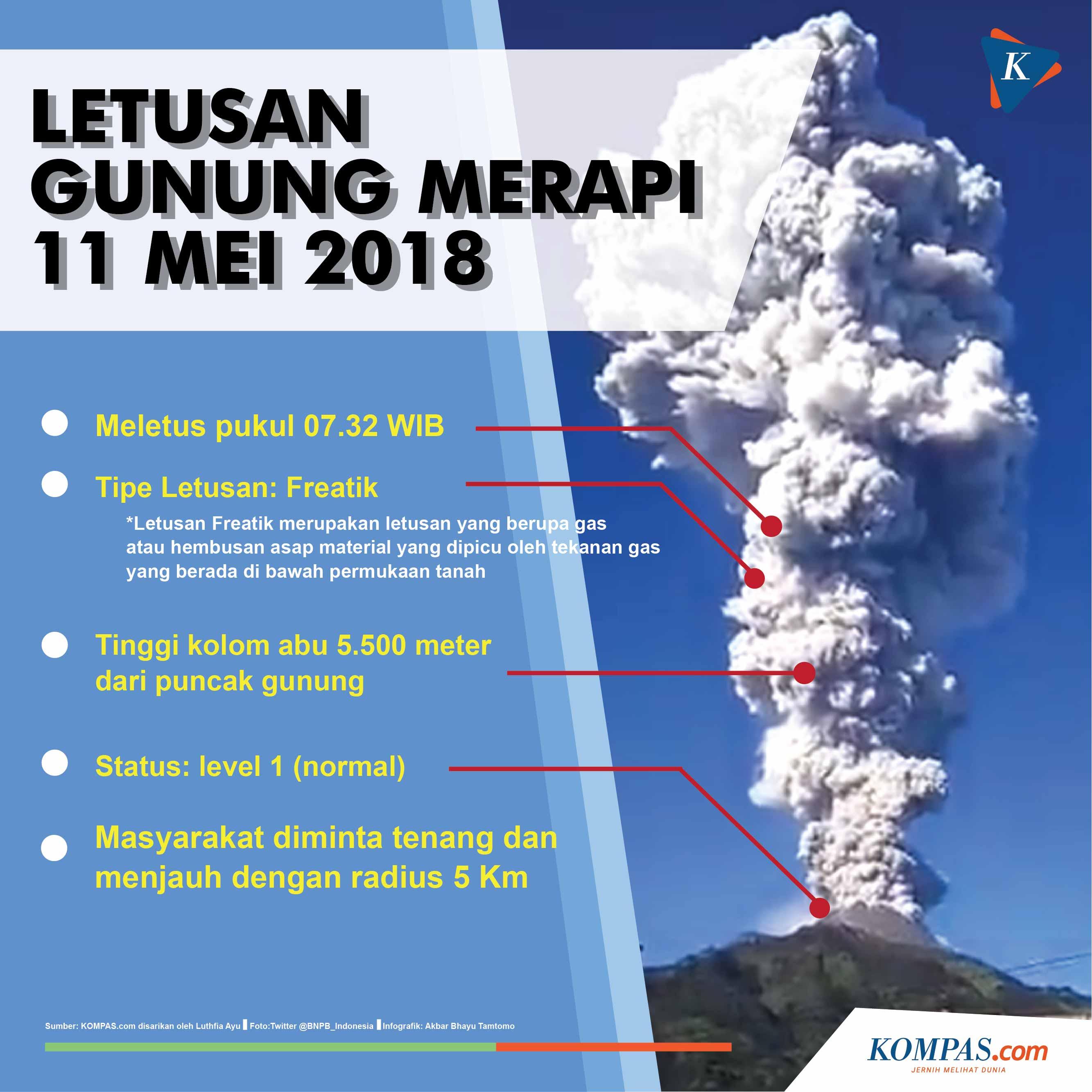 Infografik Letusan Gunung Merapi (KOMPAS.com, AKBAR BHAYU TAMTOMO)